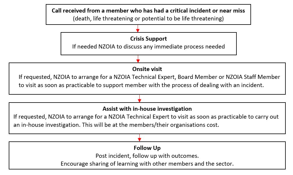 Critical incident support to members - flow chart
